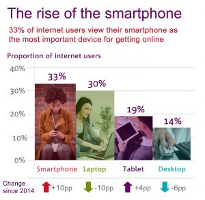 Rise of the Smartphone